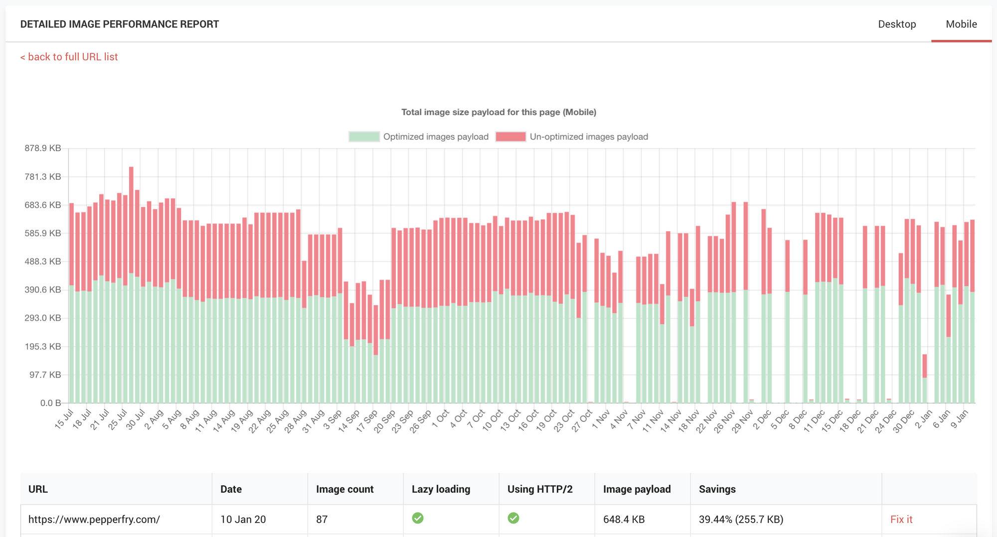 image result for website performance