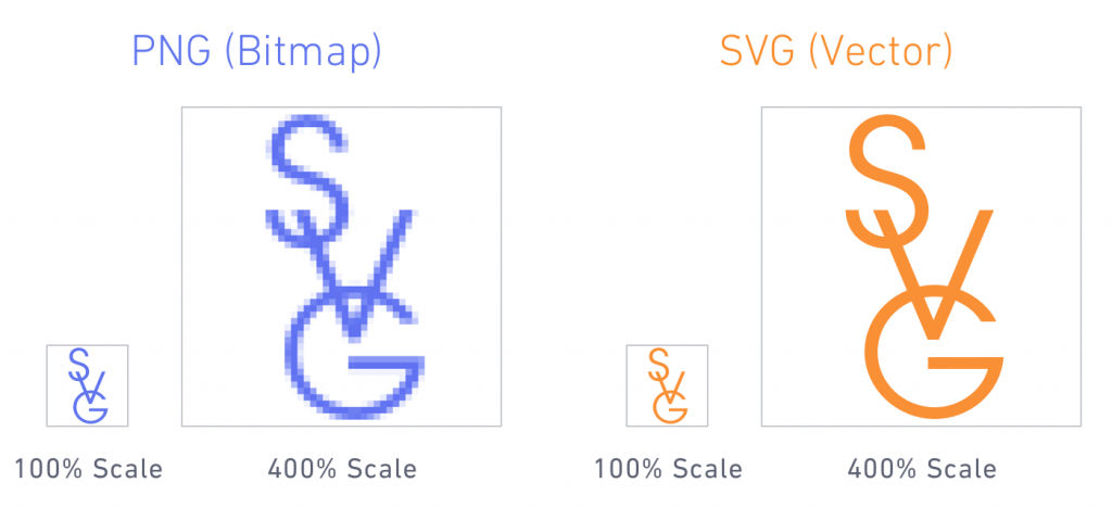 PNG vs SVG - image optimization improving website speed