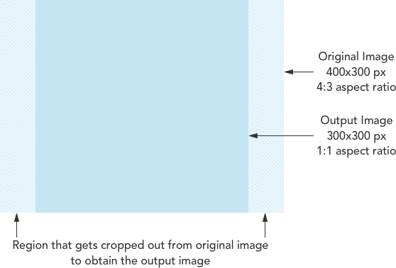 demonstrate cropping while resizing