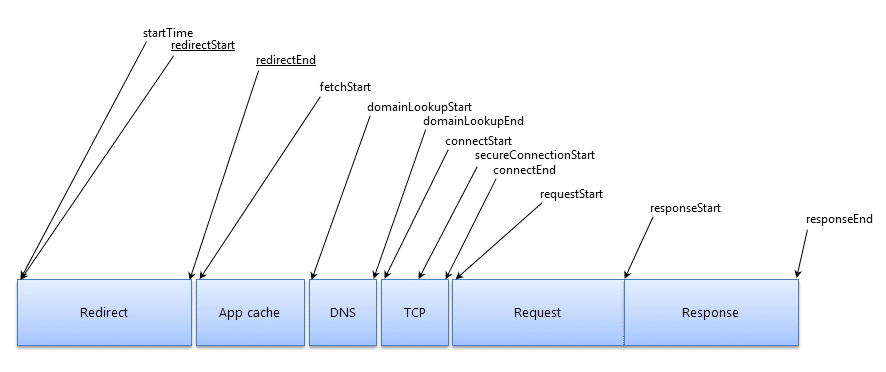 representation of a request lifecycle in the browser
